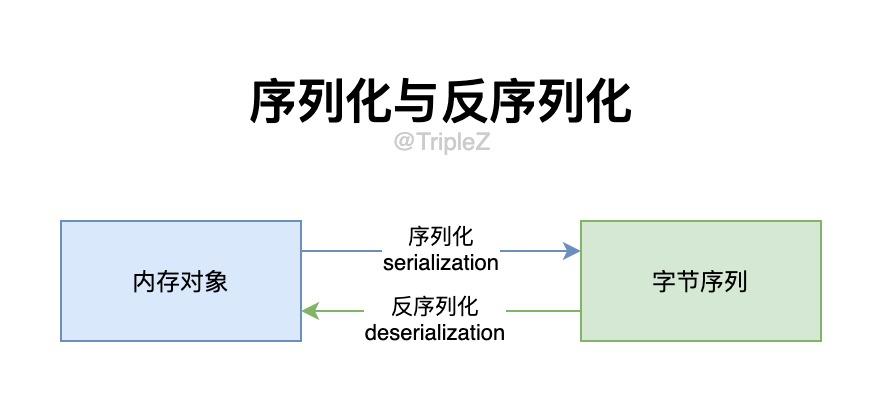 序列化与反序列化